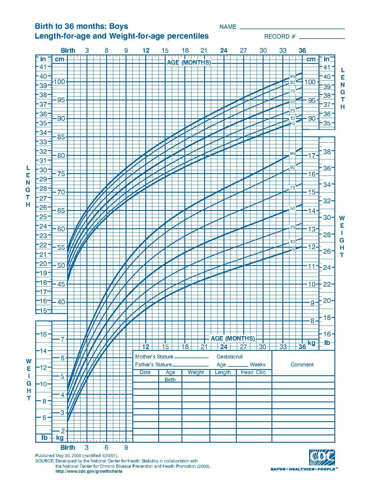 Cdc Growth Chart Baby Boy – Pabali