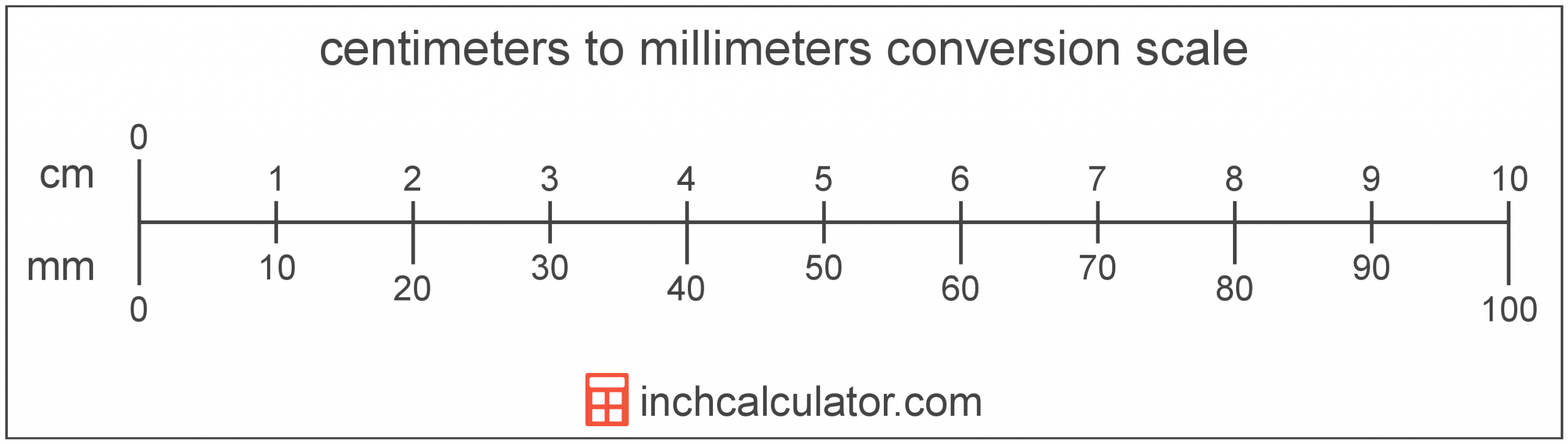 Centimeters To Millimeters Conversion (Cm To Mm)