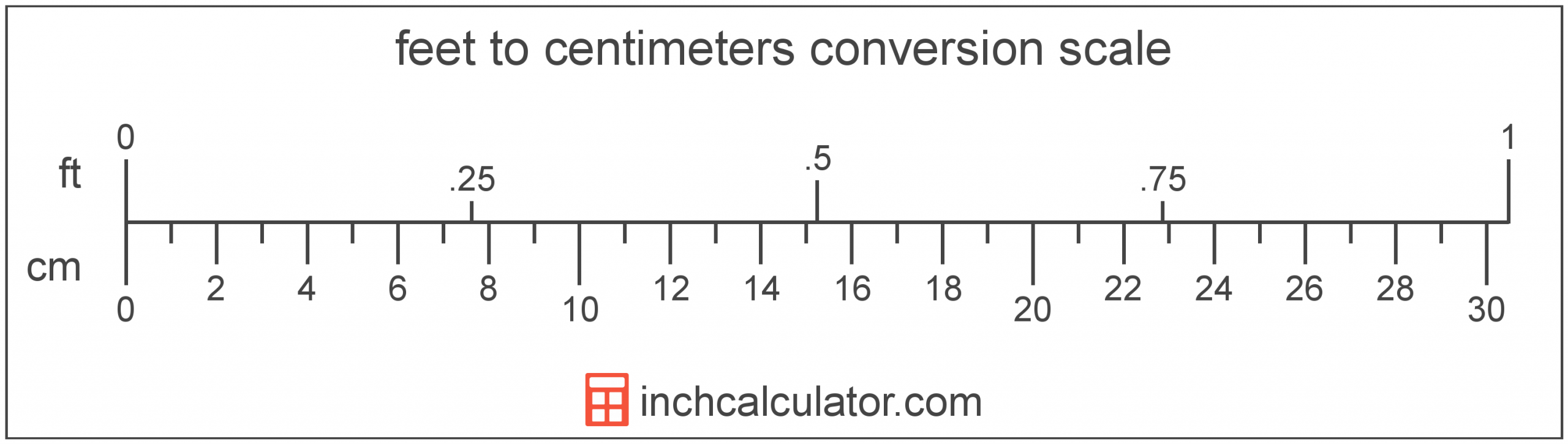 Feet To Centimeters Conversion (Ft To Cm) - Inch Calculator