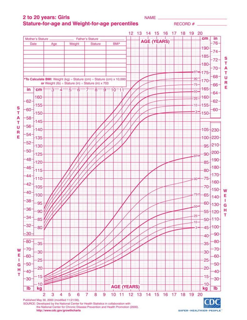 Growth Chart Girls Cdc - Posad.parkersydnorhistoric ...