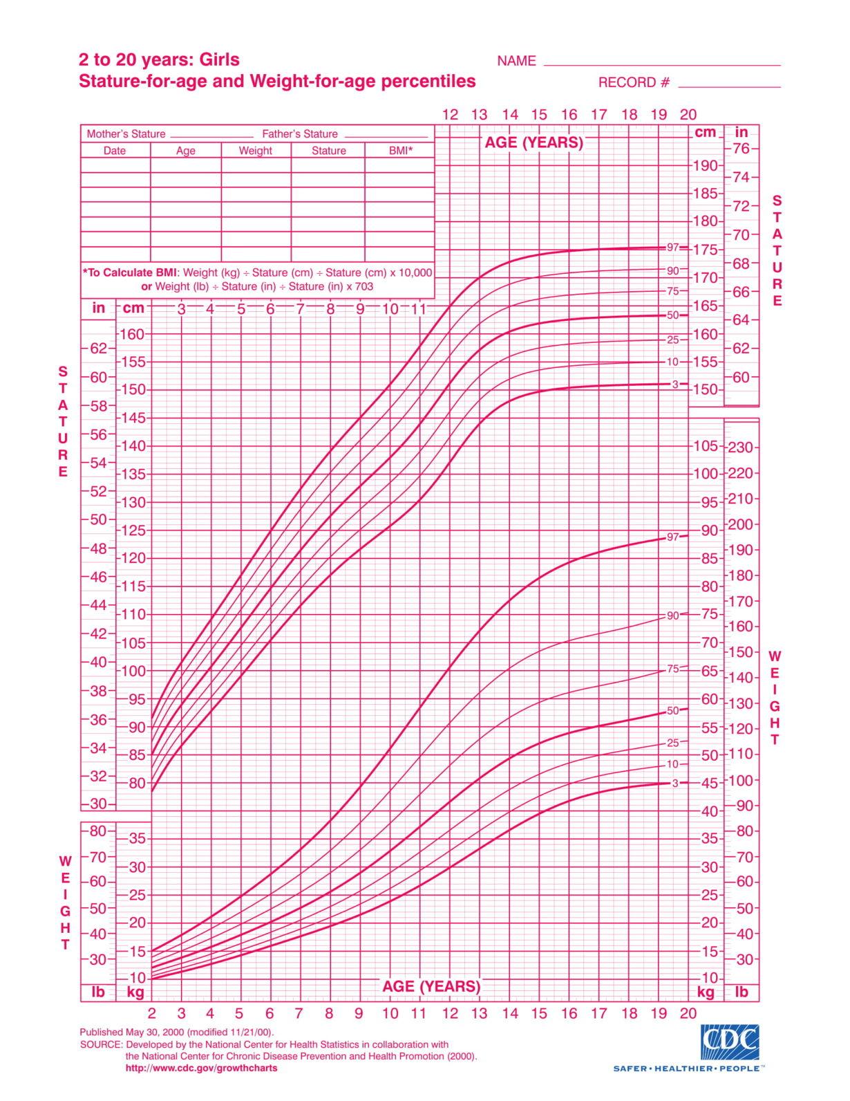 Growth Chart Girls Cdc - Posad.parkersydnorhistoric