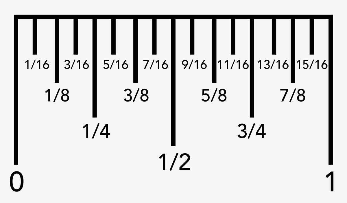 How To Read A Ruler - Meetlint En Gereedschap