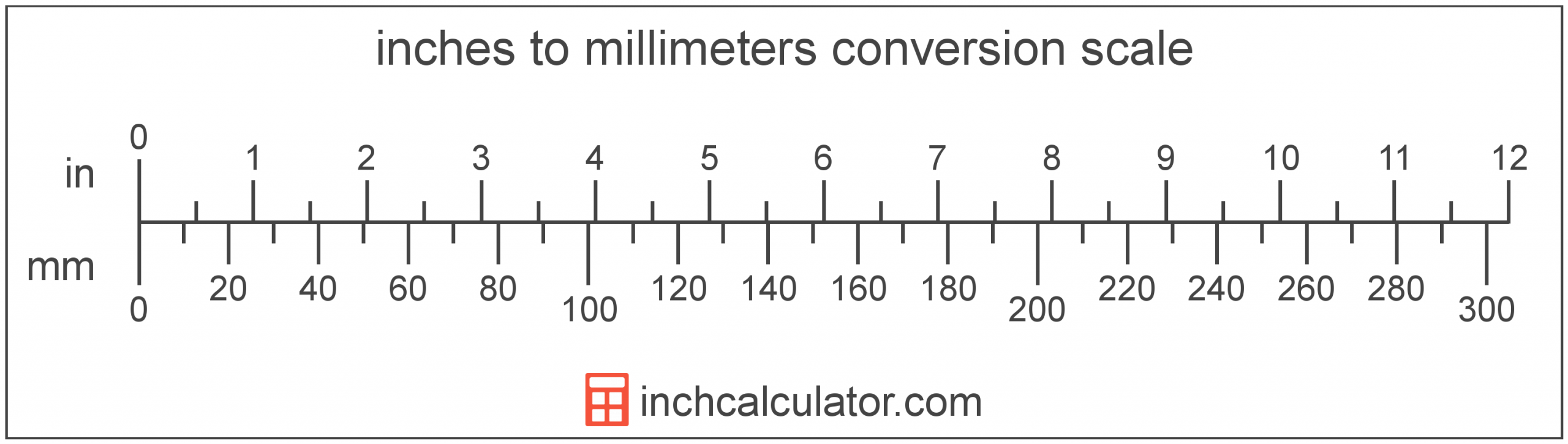 Inches To Mm Conversion (Inches To Millimeters) - Inch