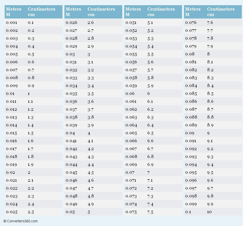 M To Cm Chart - Henrik.roscommonequipmentcenter