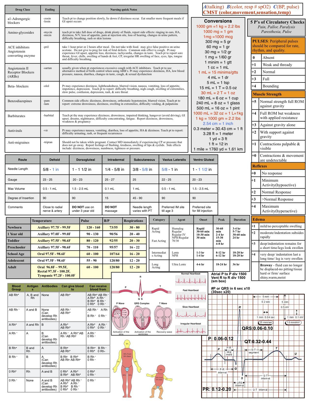 Nursing Reference Sheet | Geneeskunde, Endocriene Systeem