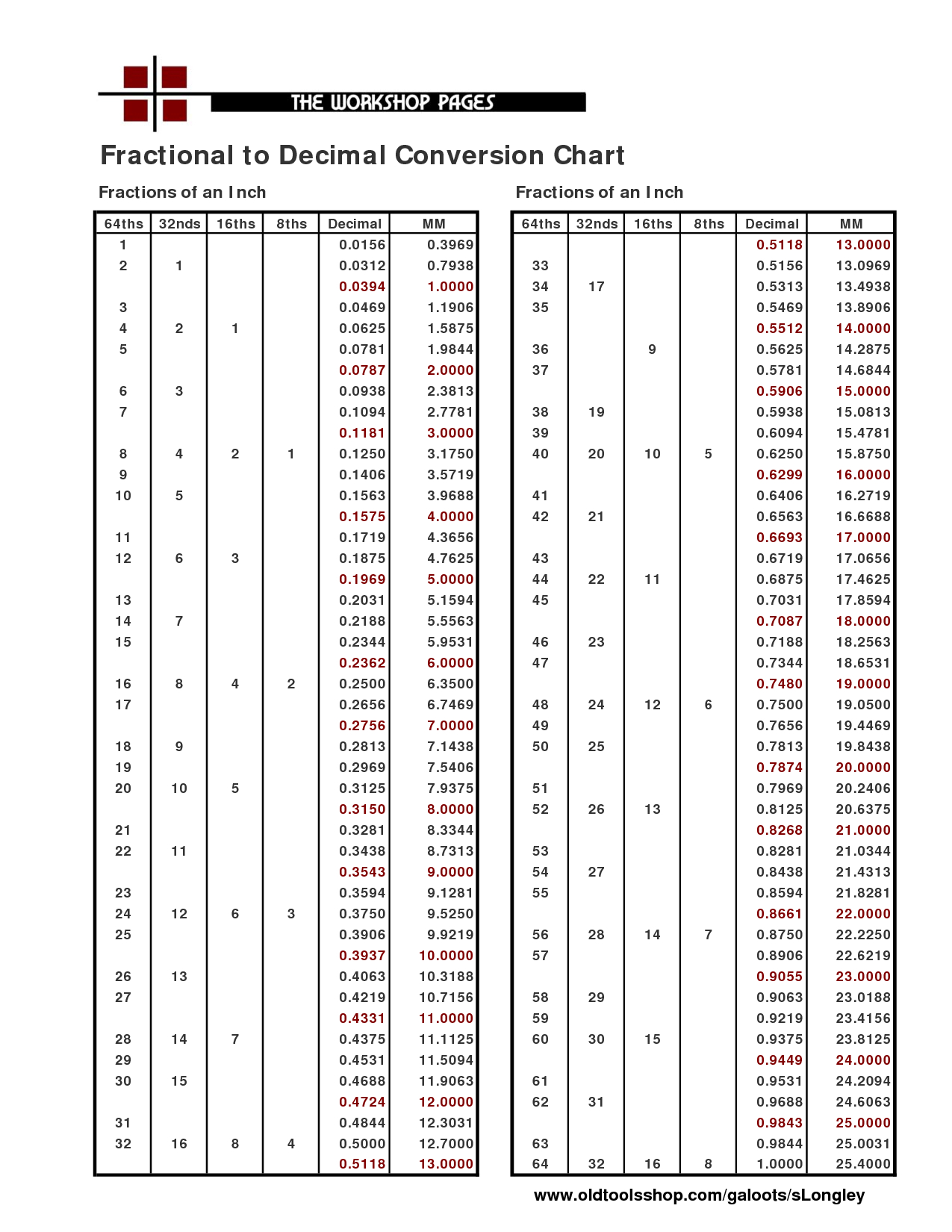 Print Decimal Chart | Fractional To Decimal Conversion Chart